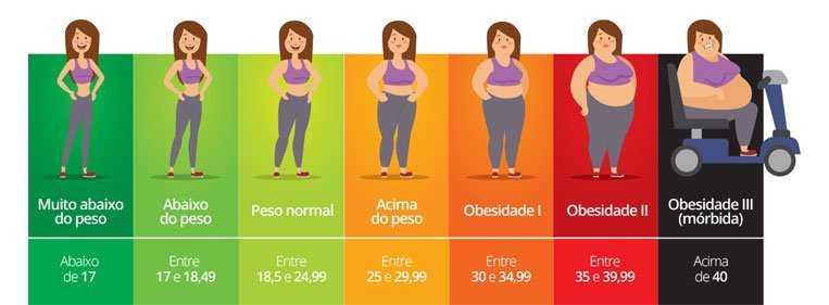 Como saber se estou acima do peso?
