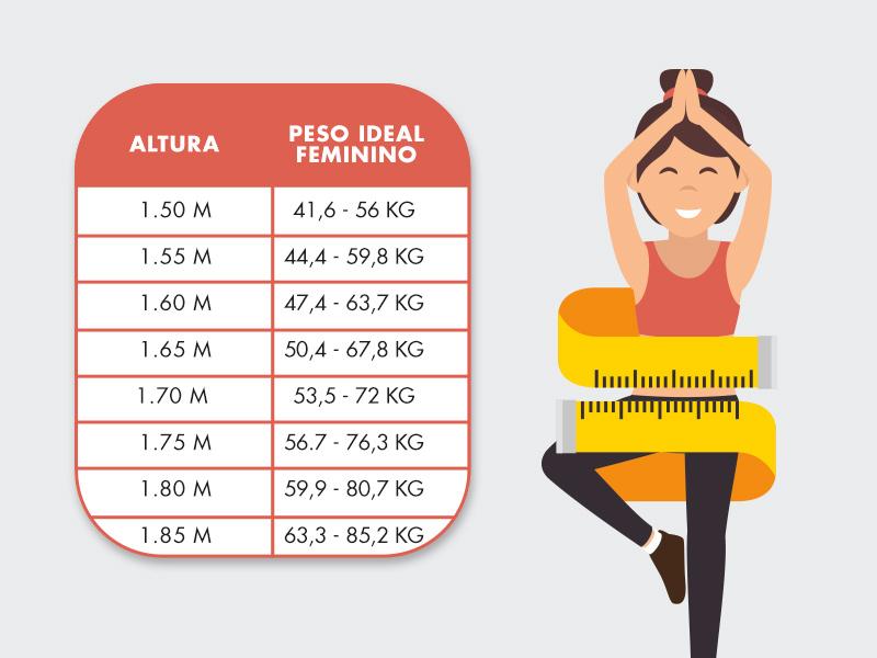 peso altura ideal