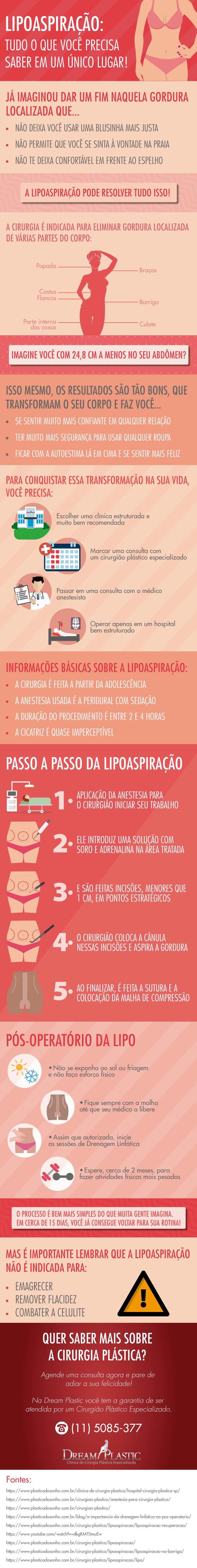 Infográfico Cirurgia Lipoaspiração